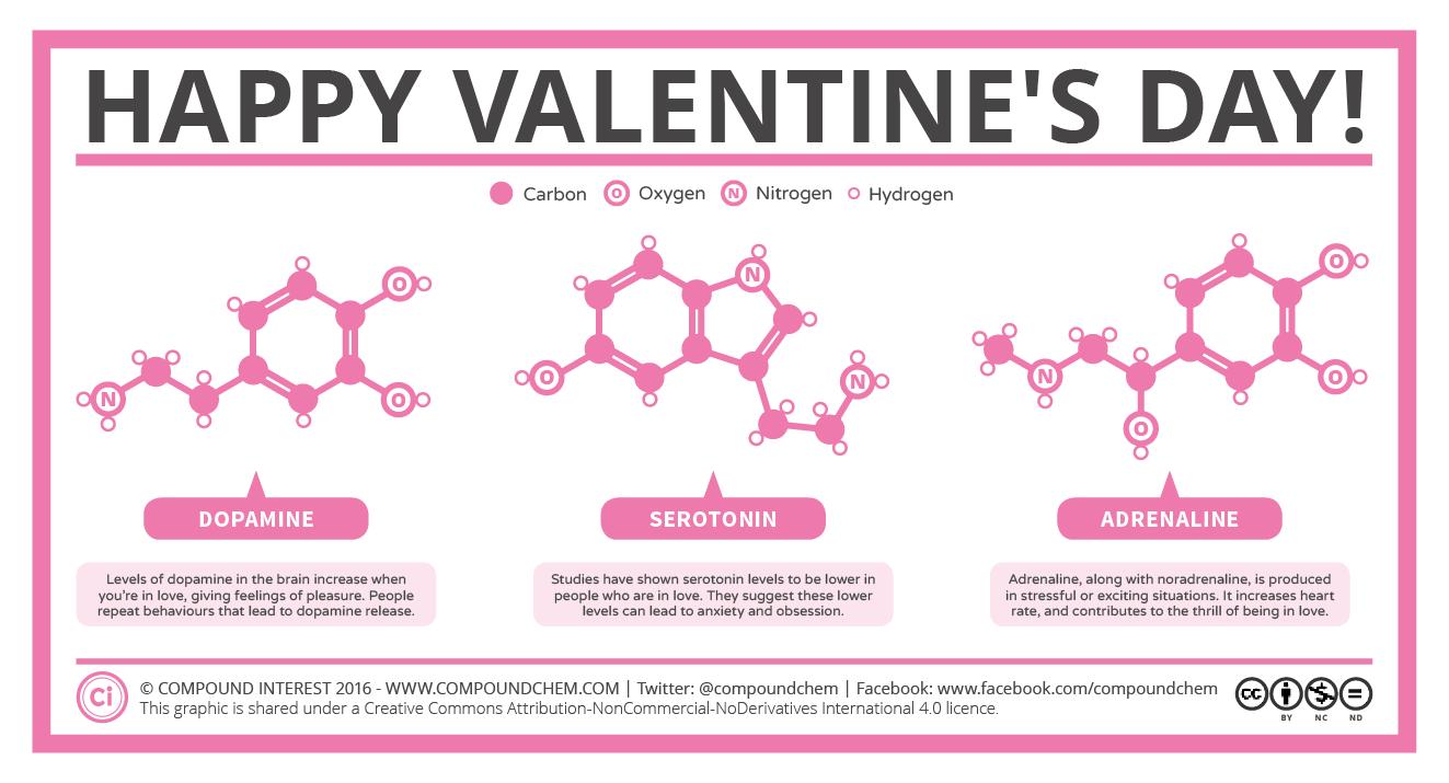 Happy-Valentines-Day-Chemistry